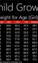 Скачать Child Growth Chart