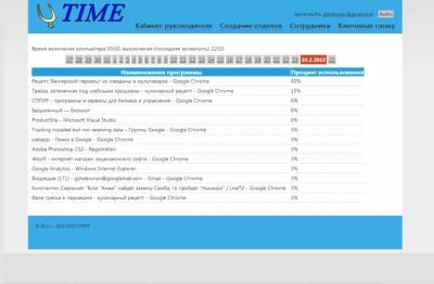 СППУР - Управление Рабочим Временем 2013