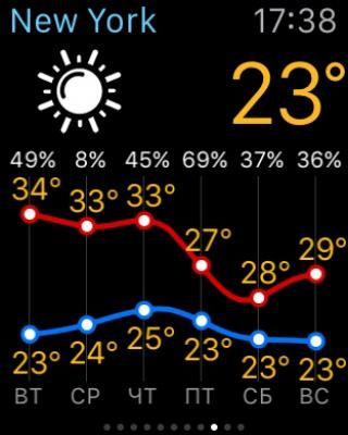 Земля 3D с прогнозом погоды 2.2.8