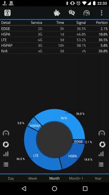 2G 3G 4G LTE Network Monitor 3.0.7