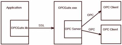 OPCGate - открытый OPC сервер 1.02