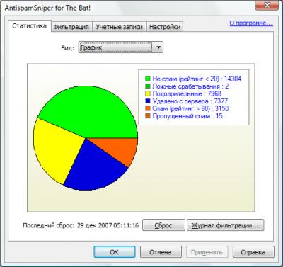 AntispamSniper для TheBat! и Voyager 3.2.6.7