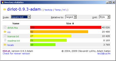 Dirlot 0.9.3adam
