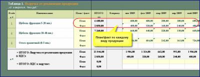 ФМП: план/факт анализ 2.5