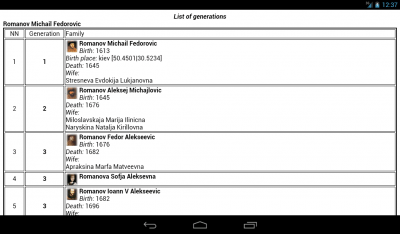 Генеалогическое древо семьи 2.3.4